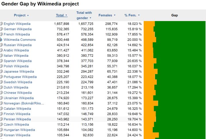 wikimedia, gender gap